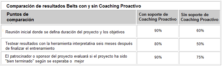 Efectividad del coaching no activo y proactivo