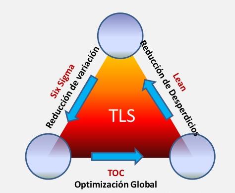 Lean Six Sigma Constraints