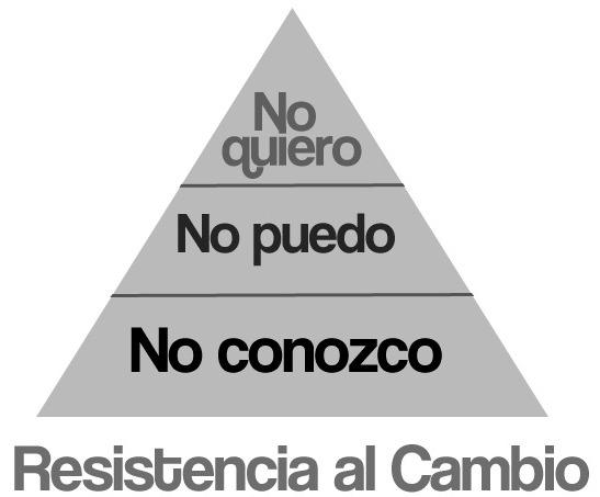 piramide resistencia
