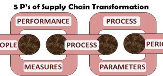 5ps framework
